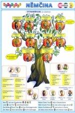 Obrázková němčina 6 rodina