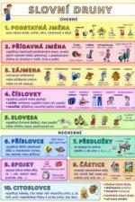 Slovní druhy Podstatná jména