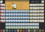 Visual Elements Periodic Table Data Sheet