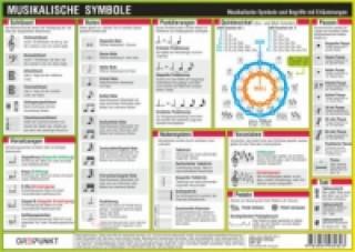 Musikalische Symbole, Infotafel