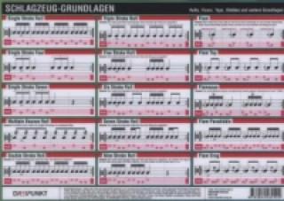 Schlagzeug-Grundlagen, Infotafel
