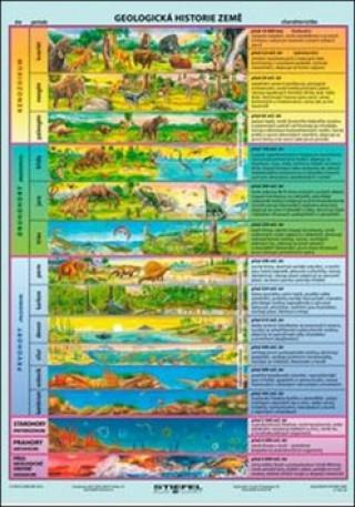 Geologická historie Země