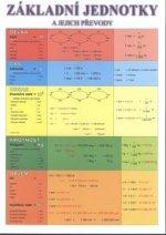 Základní jednotky a jejich převody (tabulka A4 - délka, čas, obsah, hmotnost, objem)